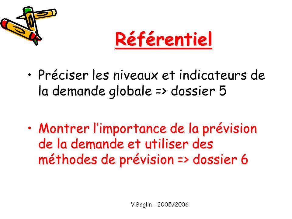 V.Baglin - 2005/2006 Référentiel Préciser les niveaux et indicateurs de la demande globale => dossier 5 Montrer limportance de la prévision de la dema