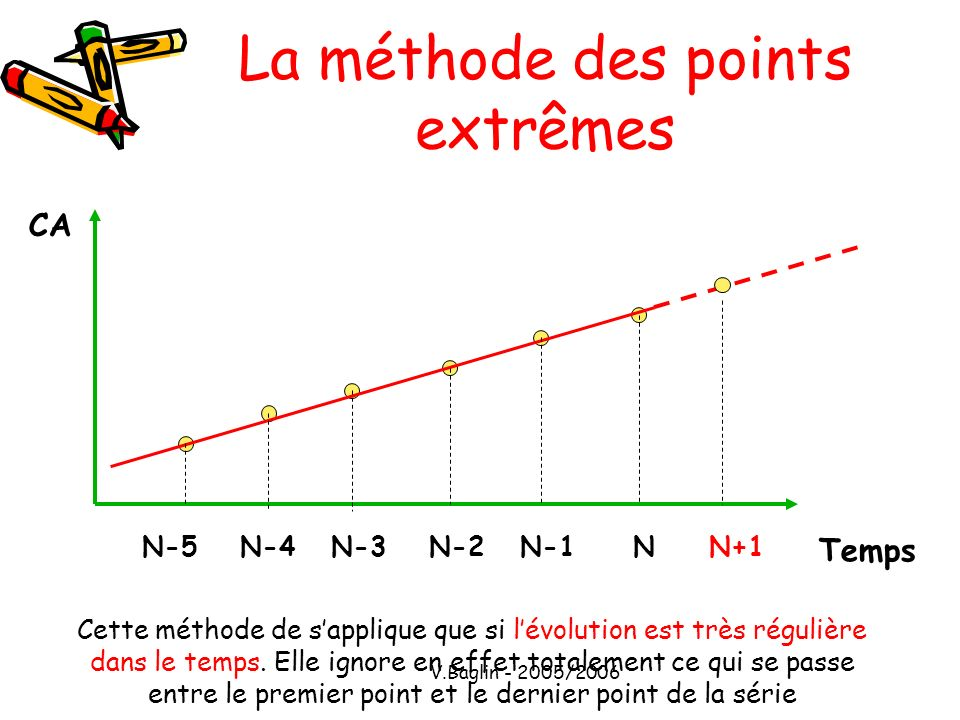 V.Baglin - 2005/2006 La méthode de MAYER (doubles moyennes) CA Temps NN-1N-2N-3N-4N-5N+1 Cette méthode est plus précise que les points extrêmes car elle prend en compte les variations intermédiaires.