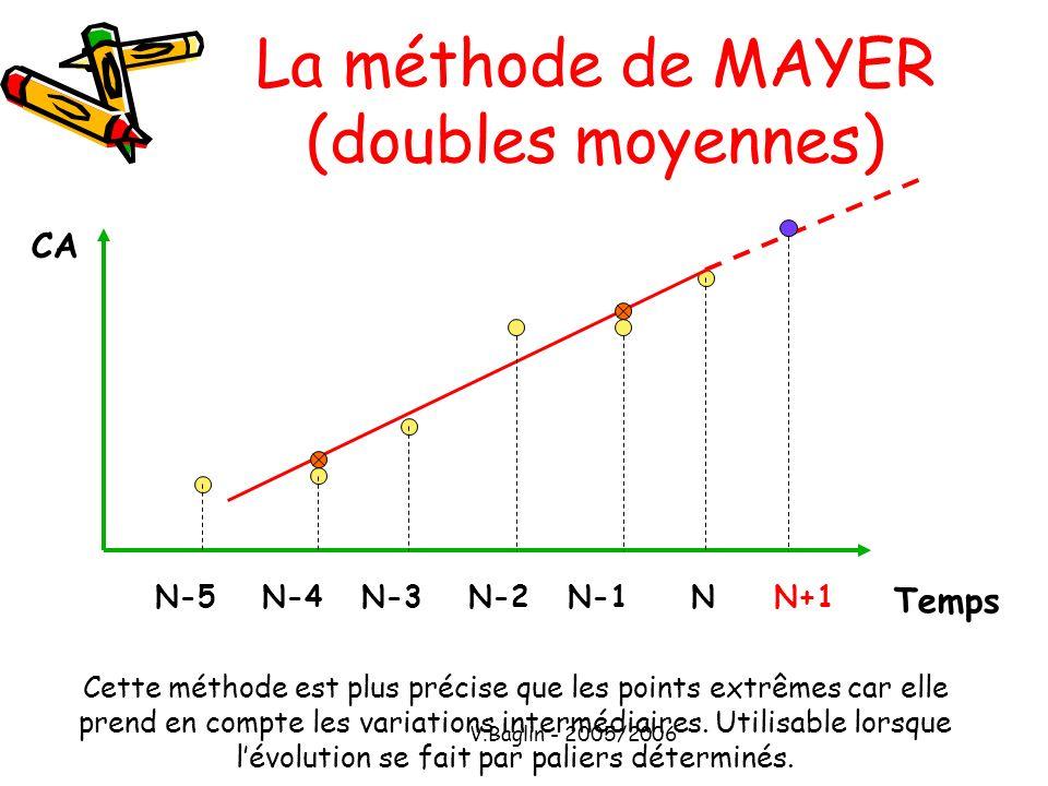 V.Baglin - 2005/2006 La méthode de MAYER (doubles moyennes) CA Temps NN-1N-2N-3N-4N-5N+1 Cette méthode est plus précise que les points extrêmes car el