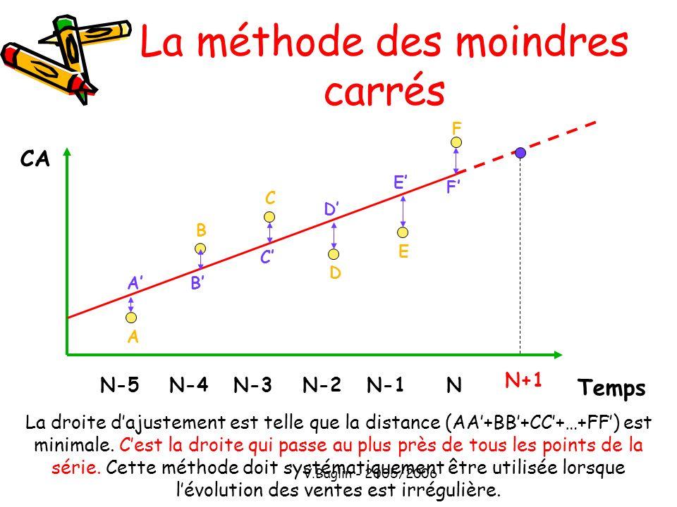 V.Baglin - 2005/2006 La méthode des moindres carrés CA Temps NN-1N-2N-3N-4N-5 N+1 La droite dajustement est telle que la distance (AA+BB+CC+…+FF) est