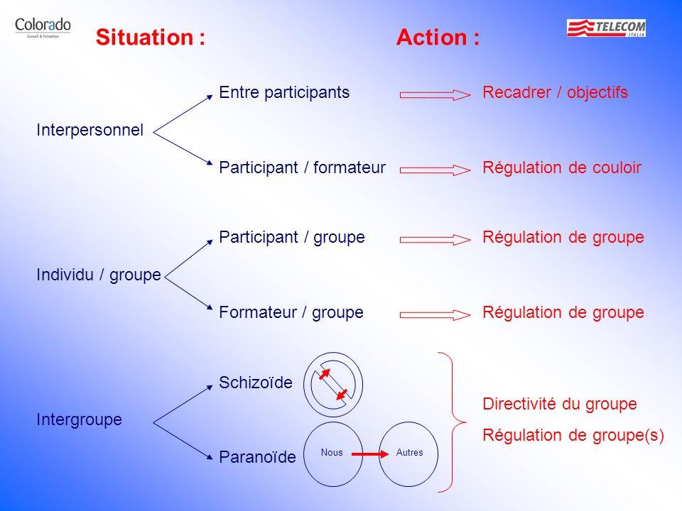 Interpersonnel Entre participants Participant / formateur Participant / groupe Formateur / groupe Schizoïde Paranoïde Individu / groupe Intergroupe No