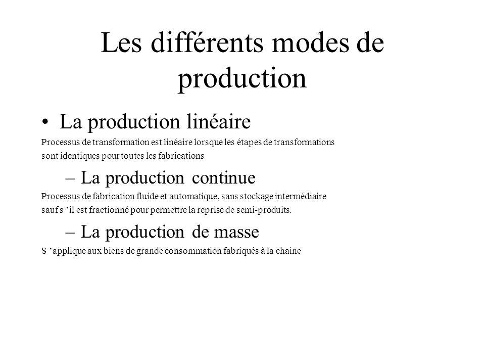 Les différents modes de production La production linéaire Processus de transformation est linéaire lorsque les étapes de transformations sont identiqu