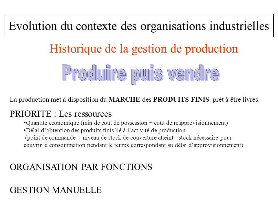 Evolution du contexte des organisations industrielles Historique de la gestion de production La production met à disposition du MARCHE des PRODUITS FI