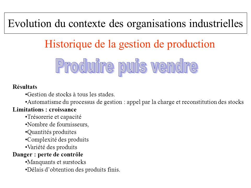 Evolution du contexte des organisations industrielles Historique de la gestion de production Résultats Gestion de stocks à tous les stades. Automatism