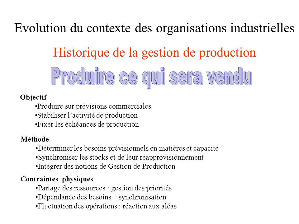 Evolution du contexte des organisations industrielles Historique de la gestion de production Objectif Produire sur prévisions commerciales Stabiliser
