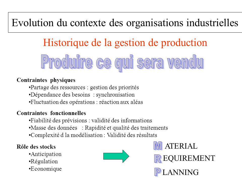 Evolution du contexte des organisations industrielles Historique de la gestion de production Contraintes physiques Partage des ressources : gestion de