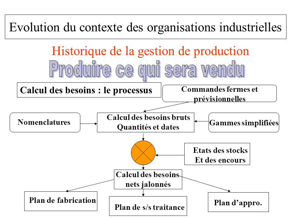 Evolution du contexte des organisations industrielles Historique de la gestion de production Calcul des besoins : le processus Commandes fermes et pré