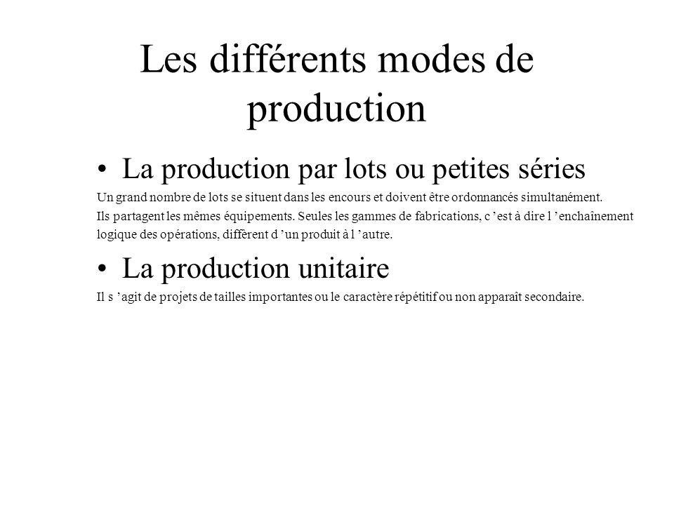 Les différents modes de production La production par lots ou petites séries Un grand nombre de lots se situent dans les encours et doivent être ordonn