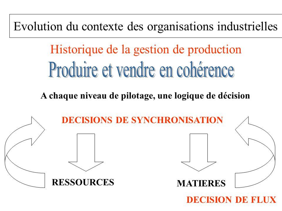 Evolution du contexte des organisations industrielles Historique de la gestion de production A chaque niveau de pilotage, une logique de décision DECI