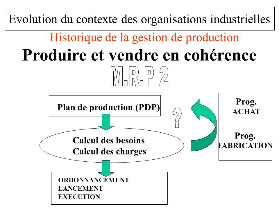 Evolution du contexte des organisations industrielles Historique de la gestion de production Plan de production (PDP) ORDONNANCEMENT LANCEMENT EXECUTI