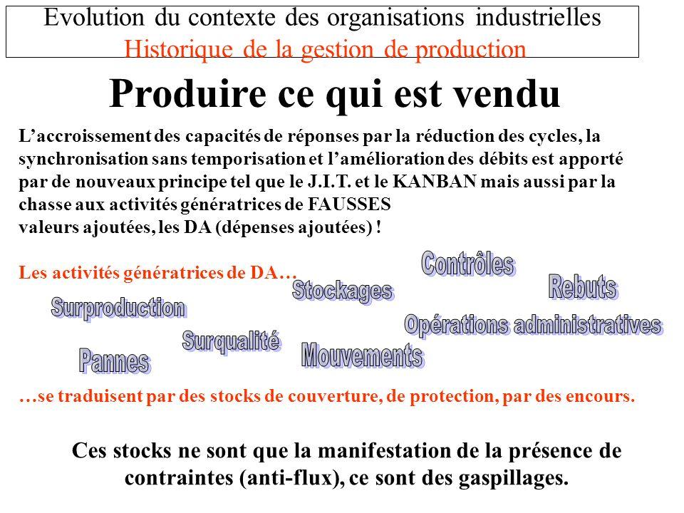 Evolution du contexte des organisations industrielles Historique de la gestion de production Laccroissement des capacités de réponses par la réduction