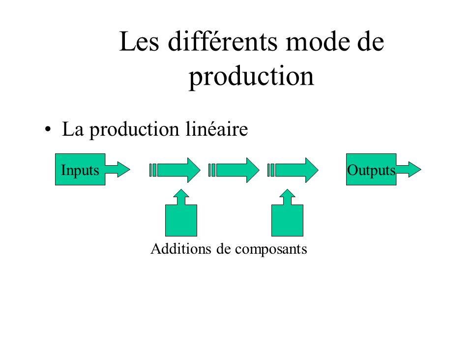 Les différents mode de production La production linéaire InputsOutputs Additions de composants