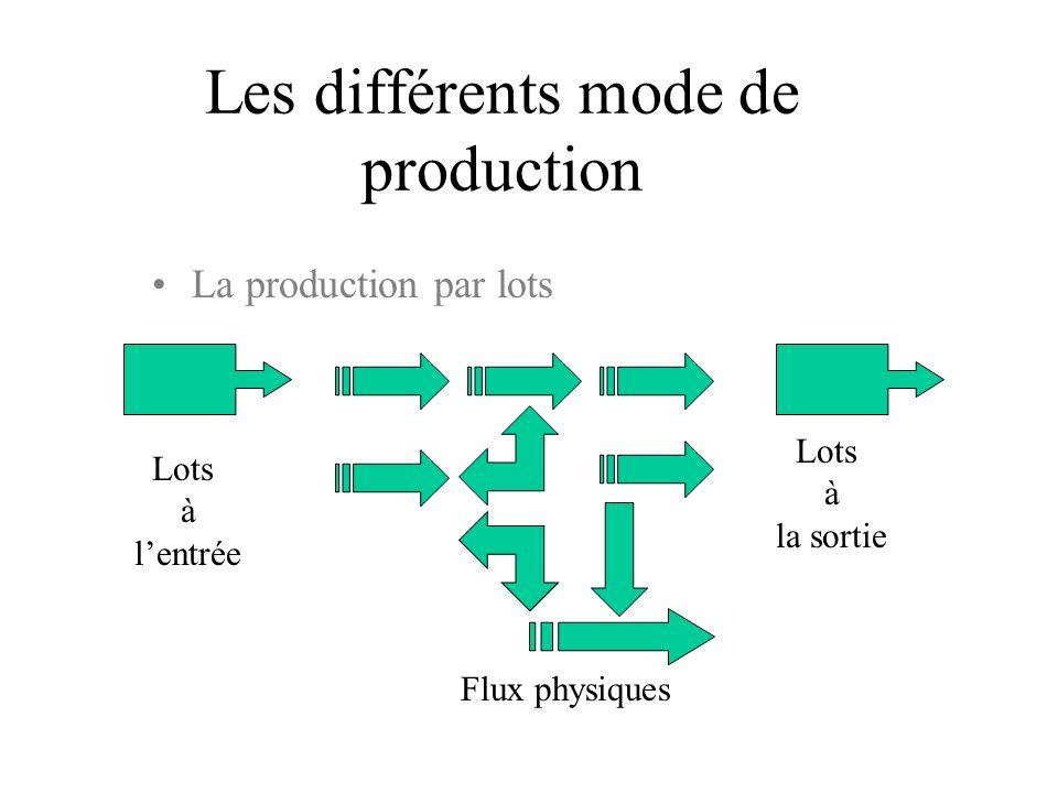 Les différents mode de production La production par lots Lots à la sortie Lots à lentrée Flux physiques
