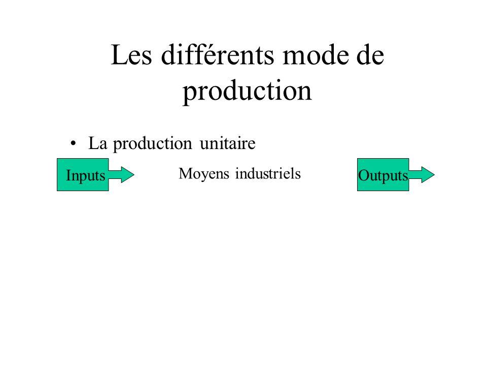 Les différents mode de production La production unitaire Inputs Moyens industriels Outputs