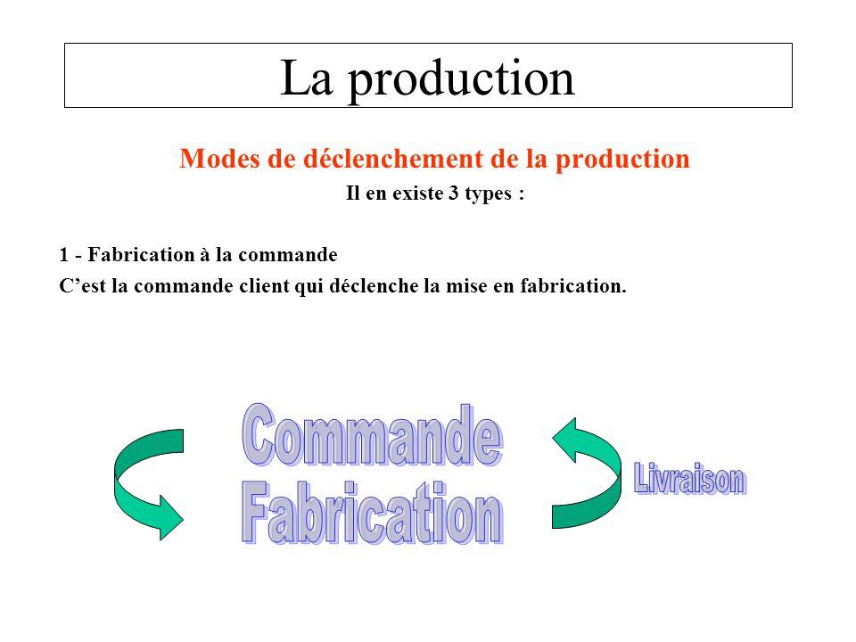 La production Modes de déclenchement de la production Il en existe 3 types : 1 - Fabrication à la commande Cest la commande client qui déclenche la mi