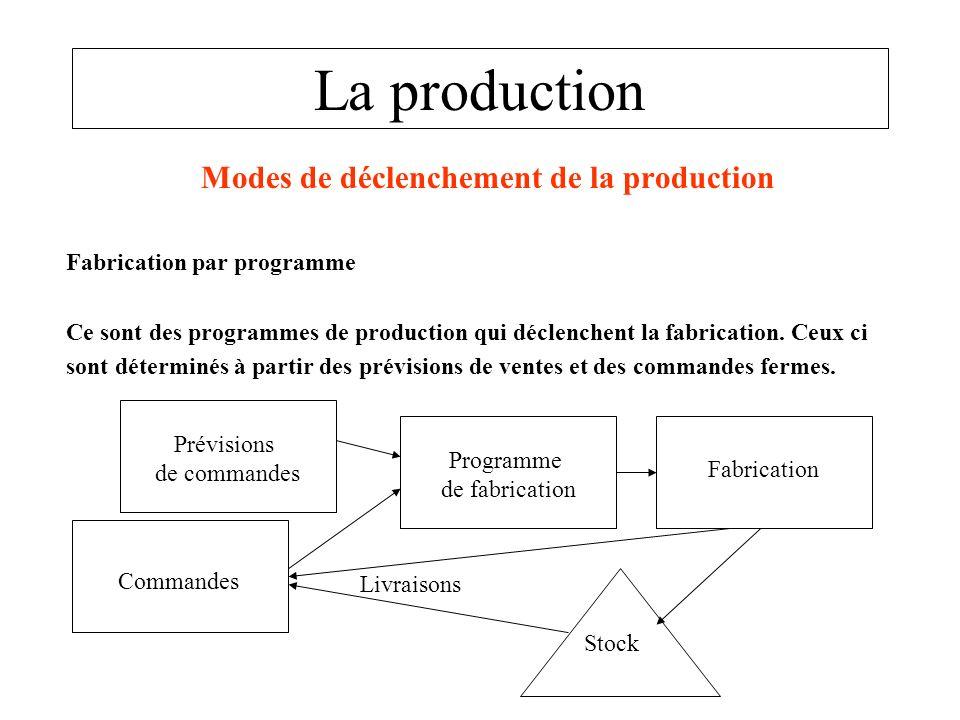 La production Modes de déclenchement de la production Fabrication par programme Ce sont des programmes de production qui déclenchent la fabrication. C