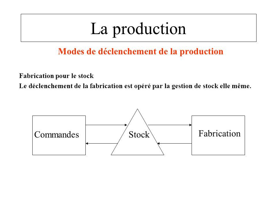 La production Modes de déclenchement de la production Fabrication pour le stock Le déclenchement de la fabrication est opéré par la gestion de stock e