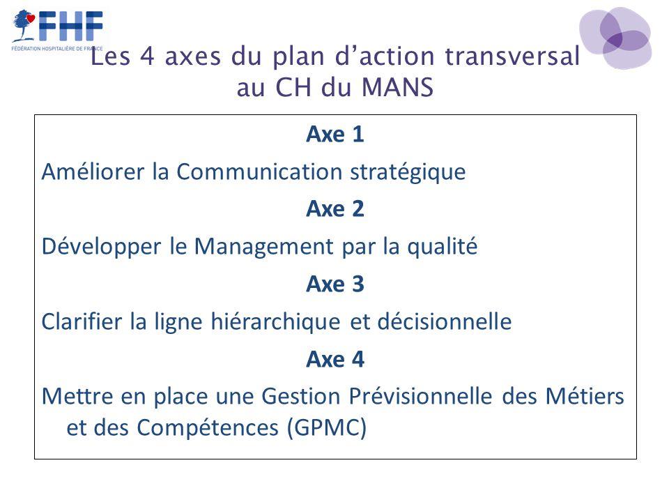Les 4 axes du plan daction transversal au CH du MANS Axe 1 Améliorer la Communication stratégique Axe 2 Développer le Management par la qualité Axe 3 Clarifier la ligne hiérarchique et décisionnelle Axe 4 Mettre en place une Gestion Prévisionnelle des Métiers et des Compétences (GPMC)