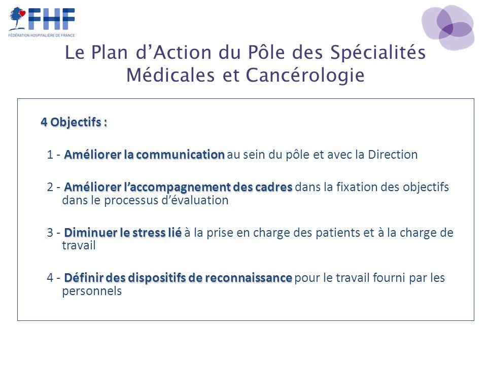Le Plan dAction du Pôle des Spécialités Médicales et Cancérologie 4 Objectifs : Améliorer la communication 1 - Améliorer la communication au sein du p