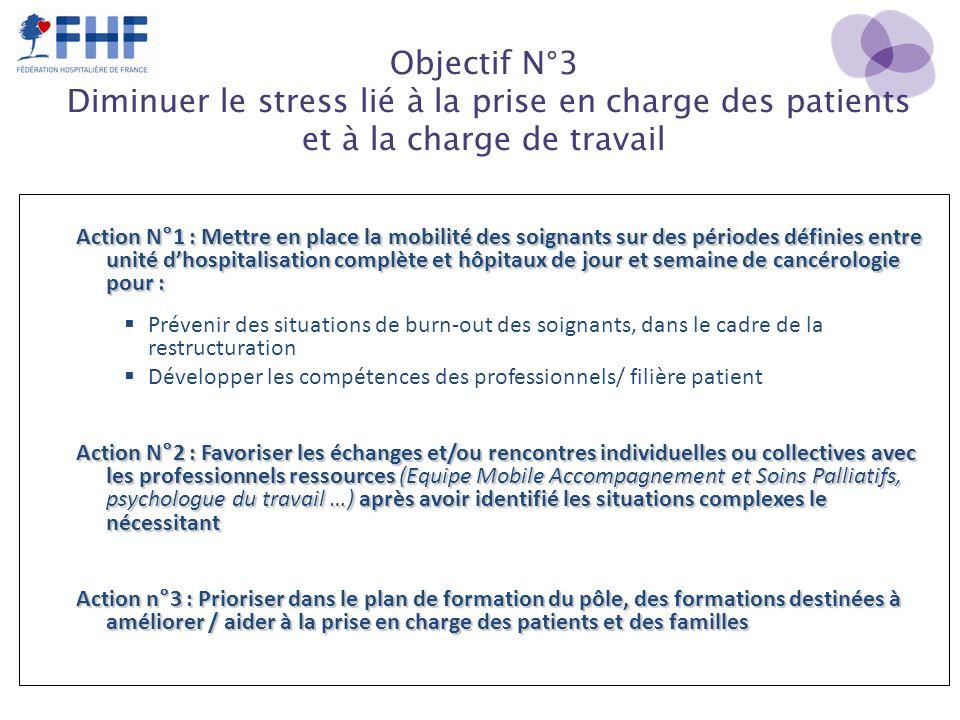 Objectif N°3 Diminuer le stress lié à la prise en charge des patients et à la charge de travail Action N°1 : Mettre en place la mobilité des soignants