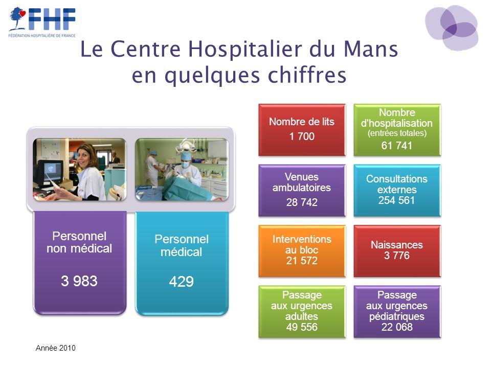 Le Centre Hospitalier du Mans en quelques chiffres Nombre de lits 1 700 Nombre d'hospitalisation (entrées totales) 61 741 Venues ambulatoires 28 742 C