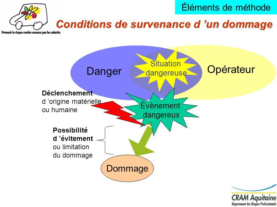 11 Conditions de survenance d un dommage Opérateur Danger Dommage Évènement dangereux Déclenchement d origine matérielle ou humaine Possibilité d évit