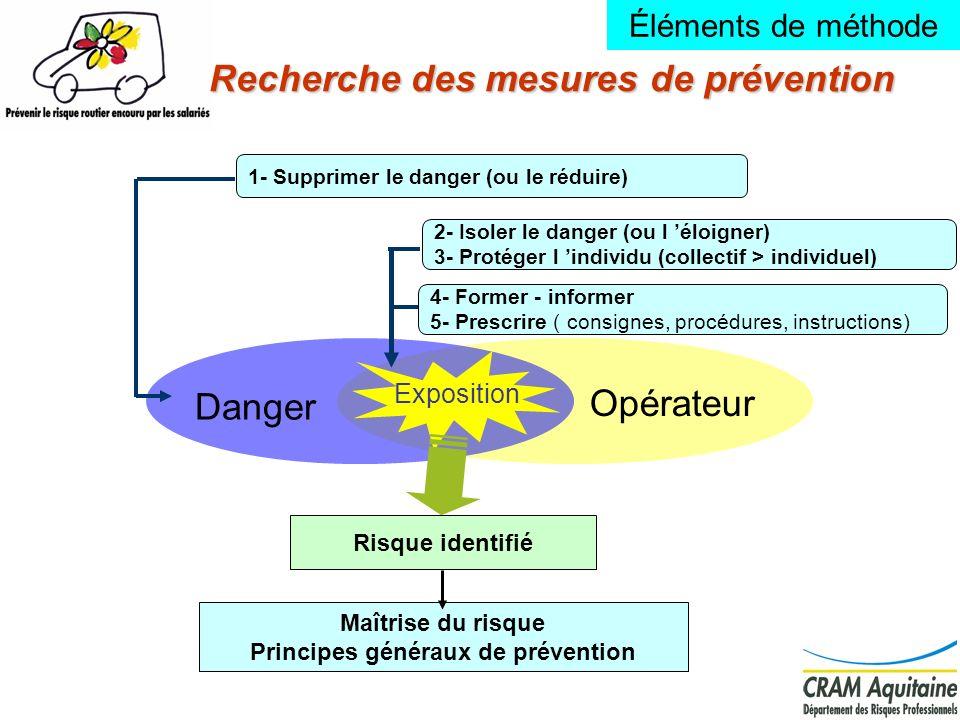 12 Recherche des mesures de prévention Opérateur Danger Exposition Maîtrise du risque Principes généraux de prévention Risque identifié 1- Supprimer l