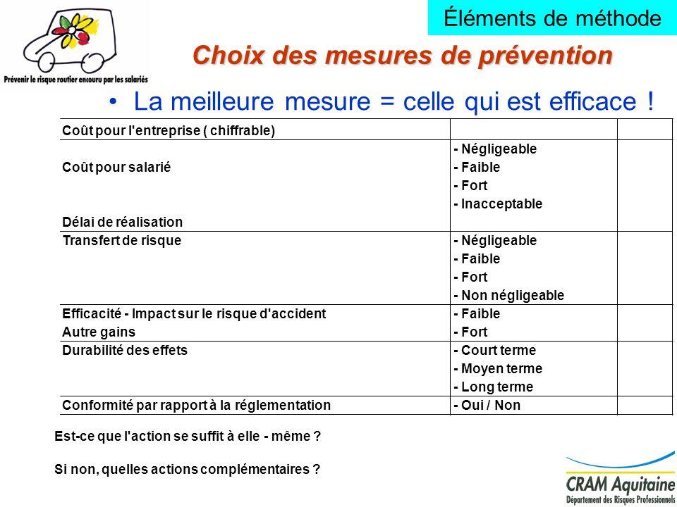 13 Choix des mesures de prévention La meilleure mesure = celle qui est efficace ! Est-ce que l'action se suffit à elle - même ? Si non, quelles action