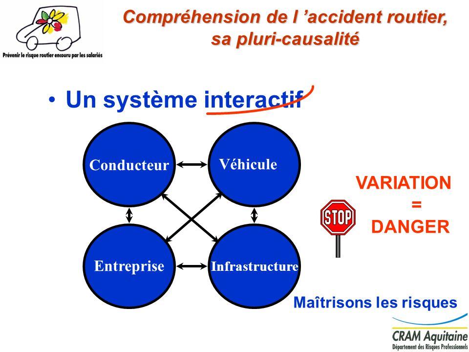 2 Un système interactif VARIATION = DANGER Maîtrisons les risques Conducteur Véhicule Infrastructure Entreprise Compréhension de l accident routier, s