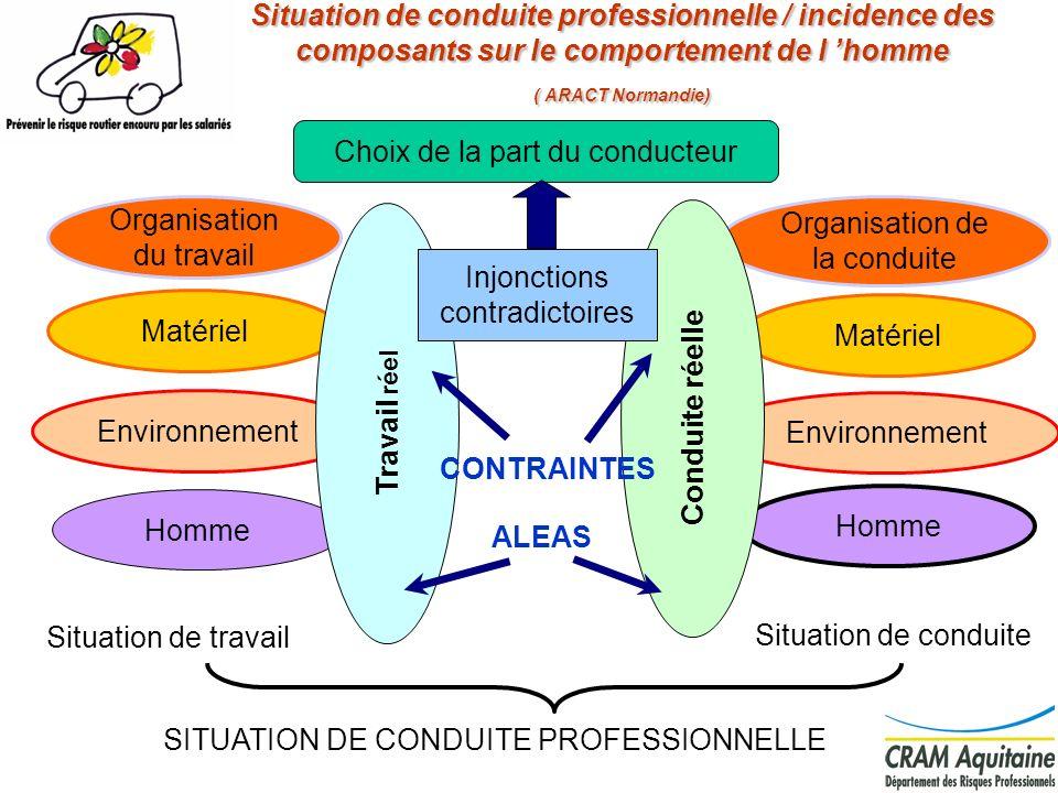 3 Situation de conduite professionnelle / incidence des composants sur le comportement de l homme ( ARACT Normandie) Organisation du travail Matériel