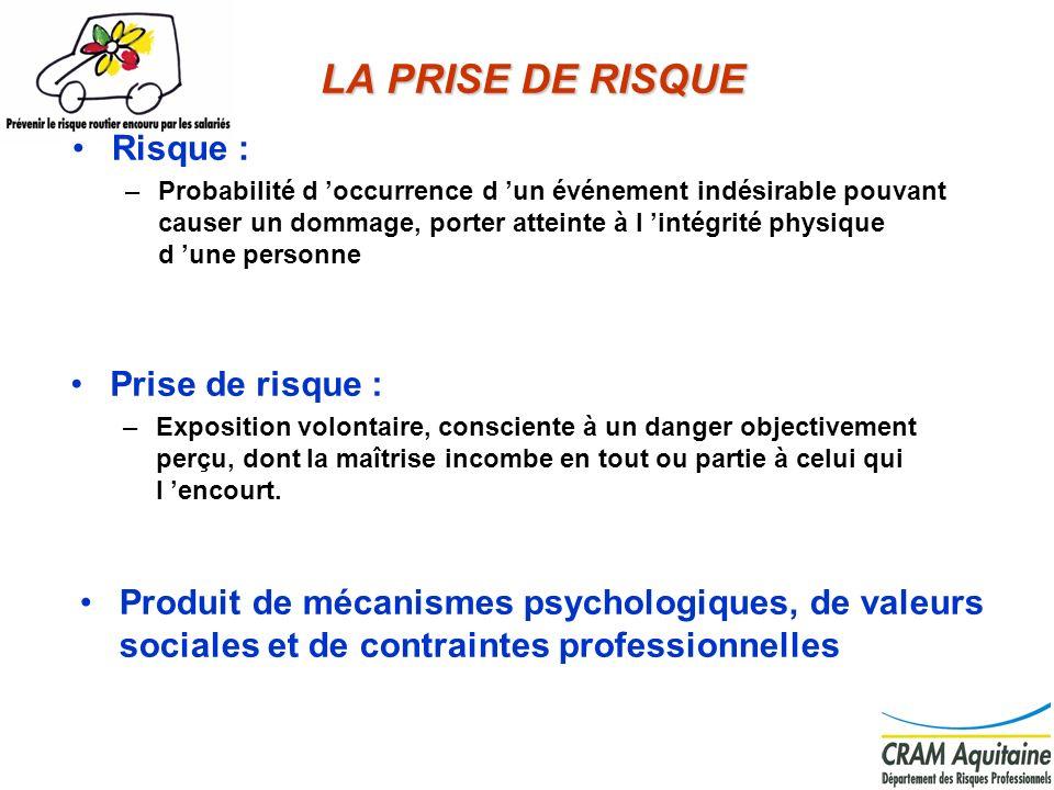 5 LA PRISE DE RISQUE Risque : –Probabilité d occurrence d un événement indésirable pouvant causer un dommage, porter atteinte à l intégrité physique d