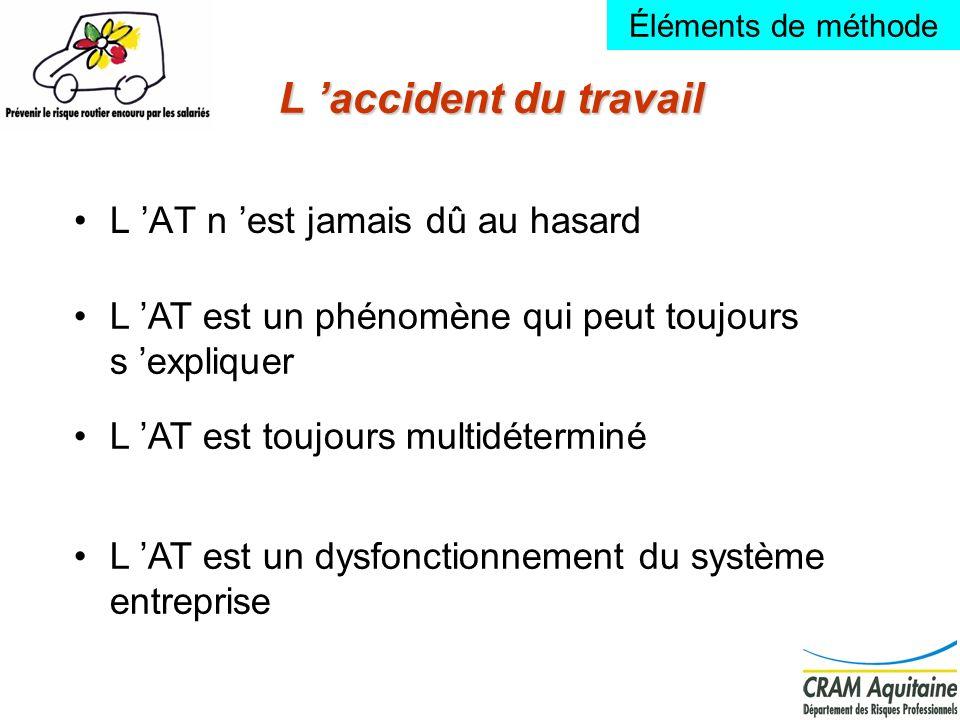 8 L accident du travail L AT n est jamais dû au hasard L AT est un phénomène qui peut toujours s expliquer L AT est un dysfonctionnement du système en