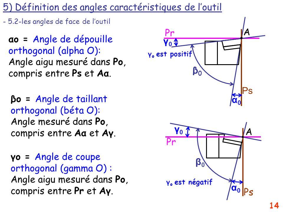 14 5) Définition des angles caractéristiques de loutil - 5.2-les angles de face de loutil β0β0 γ0γ0 α0α0 Pr Ps A γ o est négatif α0α0 γ0γ0 β0β0 Ps Pr