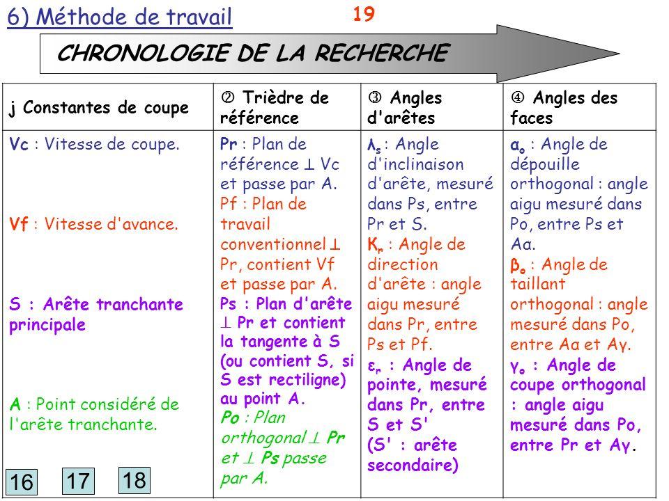 19 6) Méthode de travail CHRONOLOGIE DE LA RECHERCHE j Constantes de coupe Trièdre de référence Angles d'arêtes Angles des faces Vc : Vitesse de coupe
