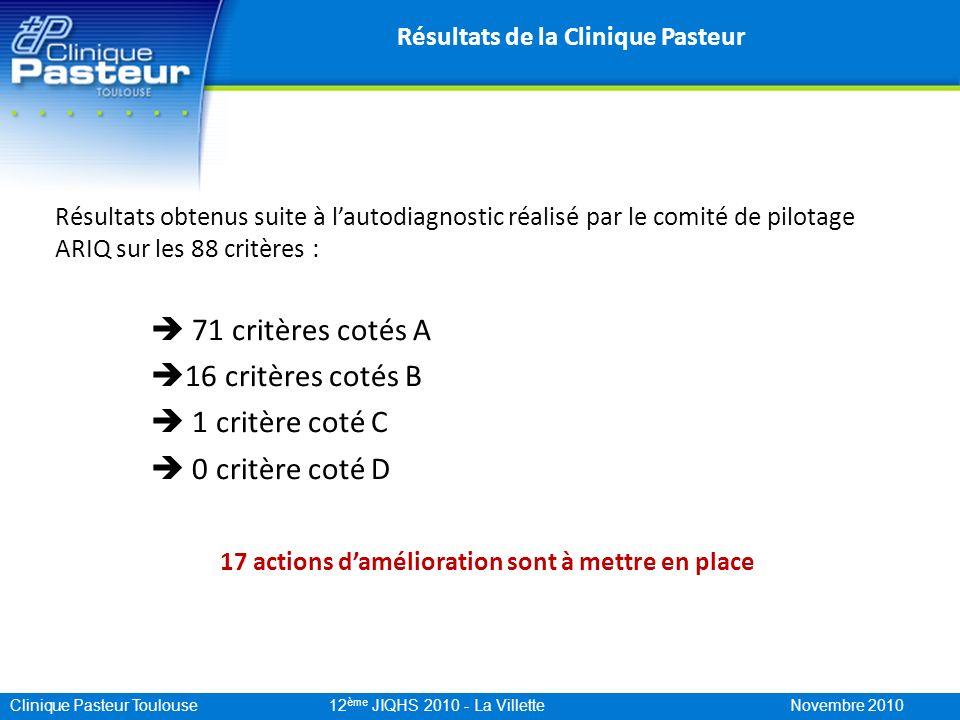 Clinique Pasteur Toulouse 12 ème JIQHS 2010 - La Villette Novembre 2010 Résultats de la Clinique Pasteur Résultats obtenus suite à lautodiagnostic réa