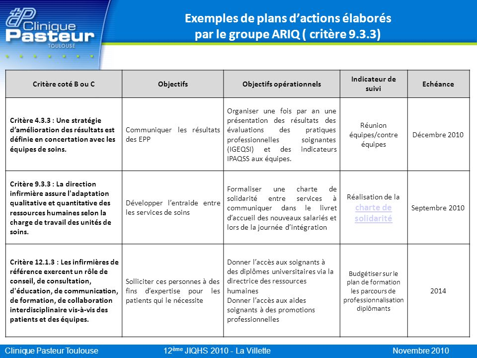 Clinique Pasteur Toulouse 12 ème JIQHS 2010 - La Villette Novembre 2010 Exemples de plans dactions élaborés par le groupe ARIQ ( critère 9.3.3) Critèr