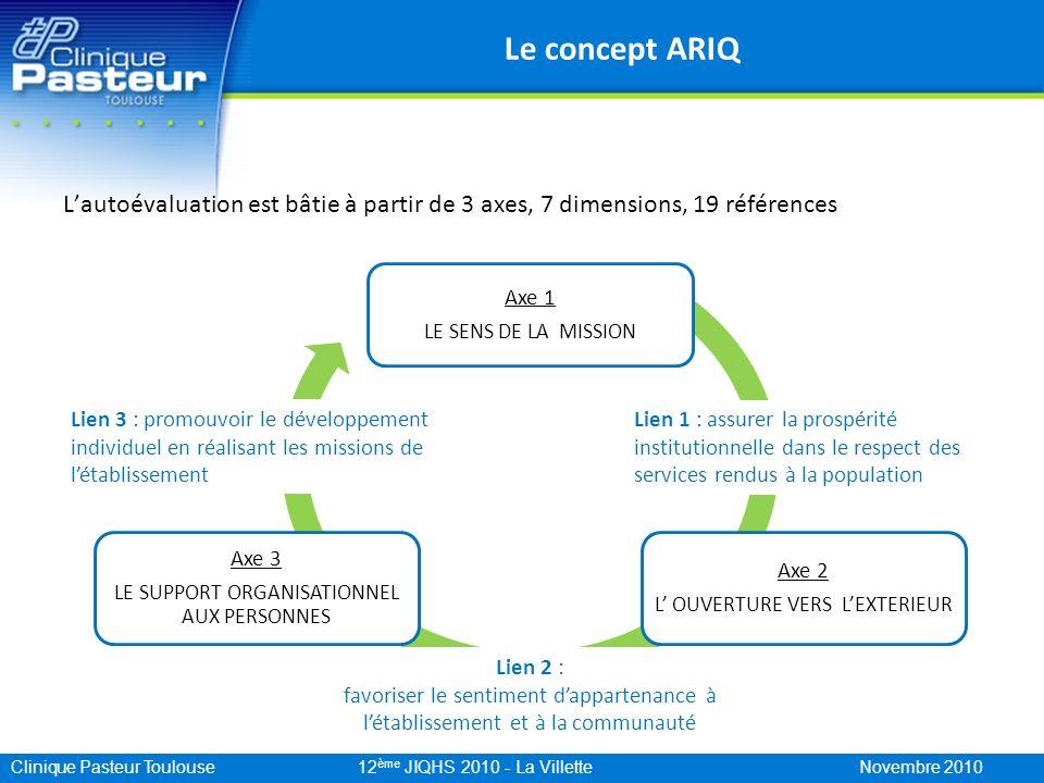 Clinique Pasteur Toulouse 12 ème JIQHS 2010 - La Villette Novembre 2010 Le concept ARIQ Lautoévaluation est bâtie à partir de 3 axes, 7 dimensions, 19