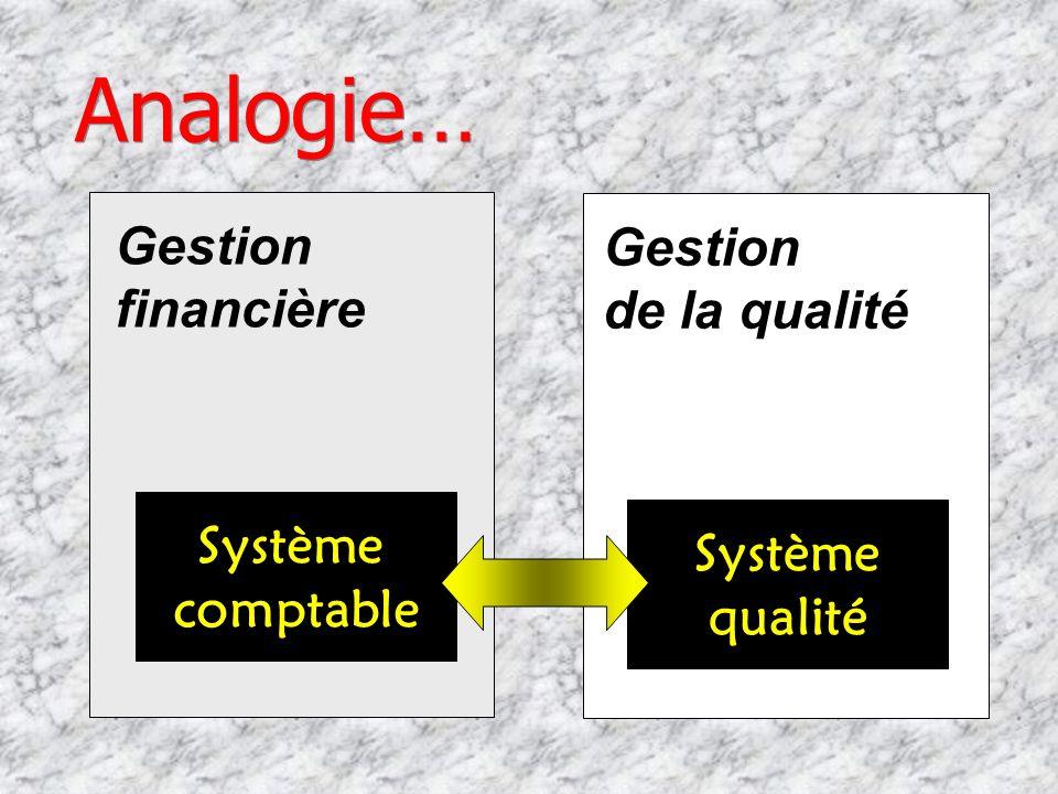 Gestion de la qualité Partie de la gestion générale de lentreprise consacrée à la qualité. Aspect de la fonction générale de gestion qui détermine la
