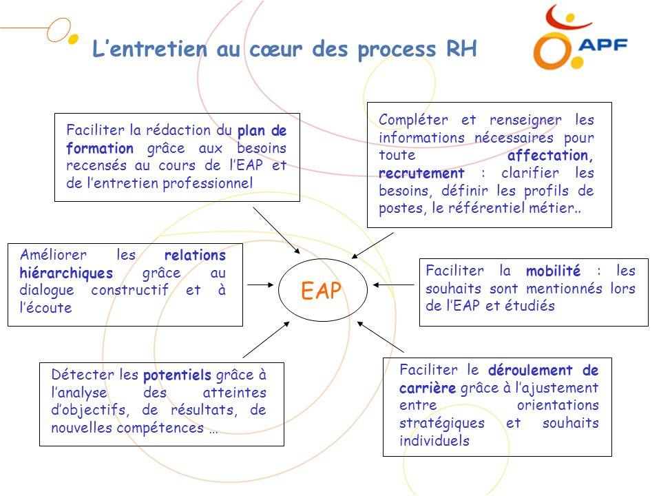 Lentretien au cœur des process RH EAP Faciliter la rédaction du plan de formation grâce aux besoins recensés au cours de lEAP et de lentretien profess