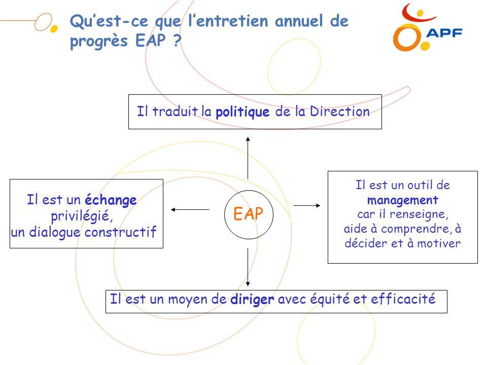 Quest-ce que lentretien annuel de progrès EAP ? Il traduit la politique de la Direction Il est un outil de management car il renseigne, aide à compren