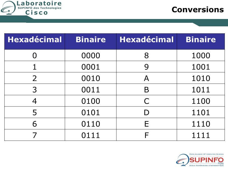 Conversions HexadécimalBinaireHexadécimalBinaire 0000081000 1000191001 20010A1010 30011B1011 40100C1100 50101D1101 60110E1110 70111F1111