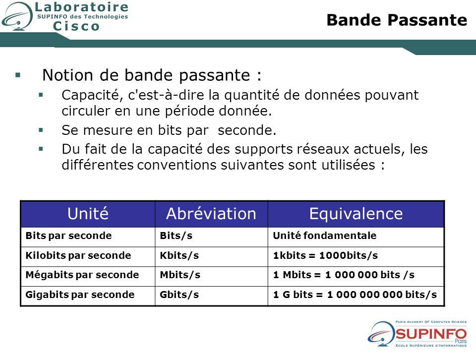 Bande Passante Notion de bande passante : Capacité, c'est-à-dire la quantité de données pouvant circuler en une période donnée. Se mesure en bits par