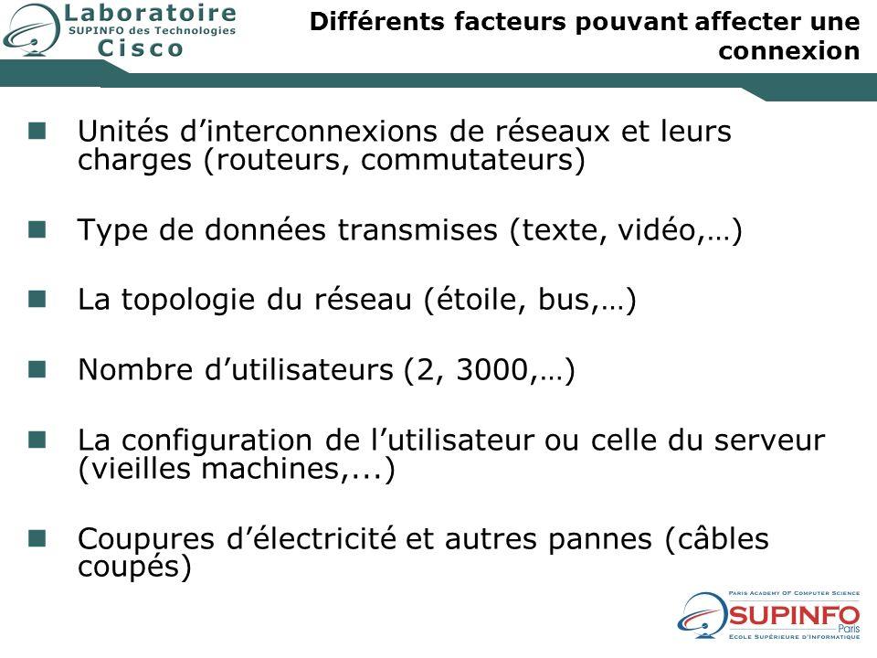 Différents facteurs pouvant affecter une connexion Unités dinterconnexions de réseaux et leurs charges (routeurs, commutateurs) Type de données transm