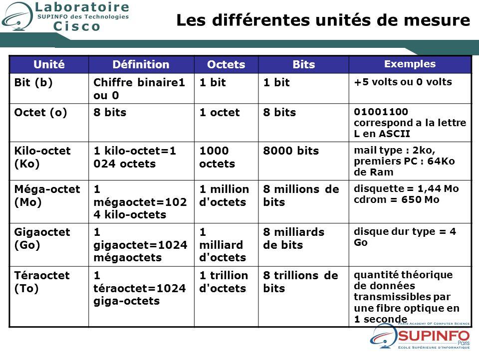 Les différentes unités de mesure UnitéDéfinitionOctetsBits Exemples Bit (b)Chiffre binaire1 ou 0 1 bit +5 volts ou 0 volts Octet (o)8 bits1 octet8 bit