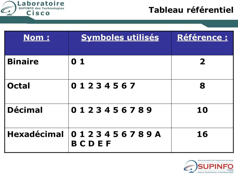 Tableau référentiel Nom :Symboles utilisésRéférence : Binaire0 12 Octal0 1 2 3 4 5 6 78 Décimal0 1 2 3 4 5 6 7 8 910 Hexadécimal0 1 2 3 4 5 6 7 8 9 A