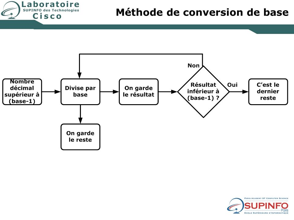 Méthode de conversion de base