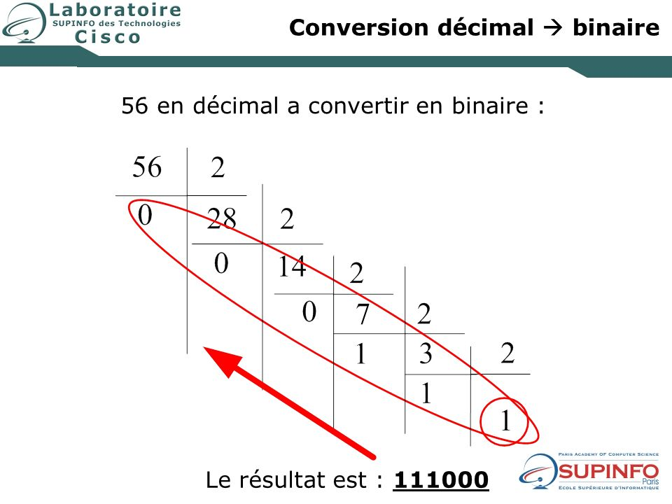 Conversion décimal binaire Le résultat est : 111000 décimal 56 en décimal a convertir en binaire :