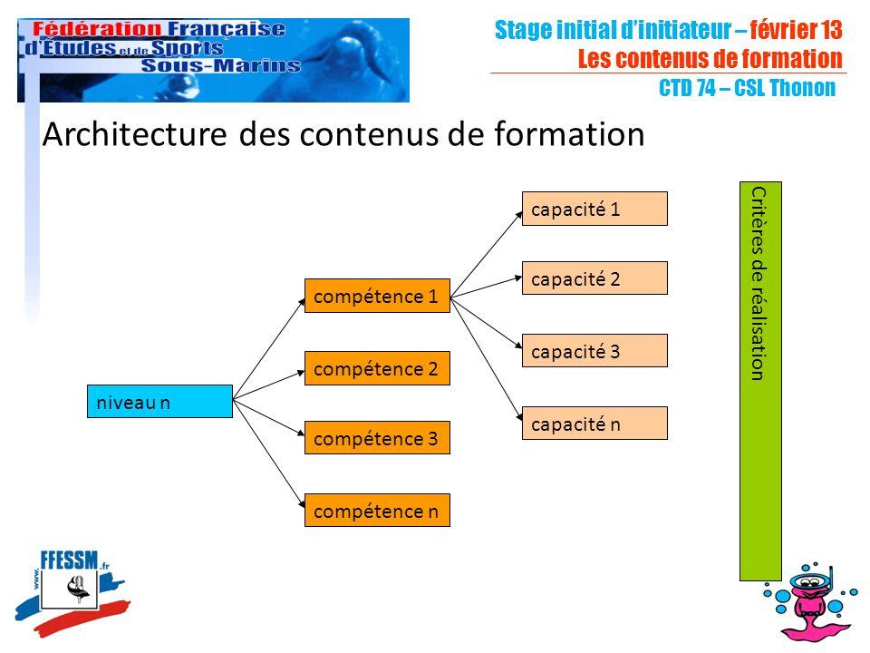Stage initial dinitiateur – février 13 Les contenus de formation CTD 74 – CSL Thonon Architecture des contenus de formation niveau n compétence 1 capacité 1 compétence 2 compétence 3 compétence n capacité 2 capacité 3 capacité n Critères de réalisation