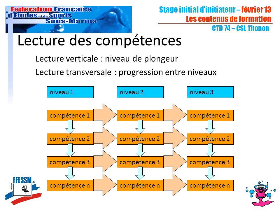 Stage initial dinitiateur – février 13 Les contenus de formation CTD 74 – CSL Thonon Lecture des compétences Lecture verticale : niveau de plongeur Le