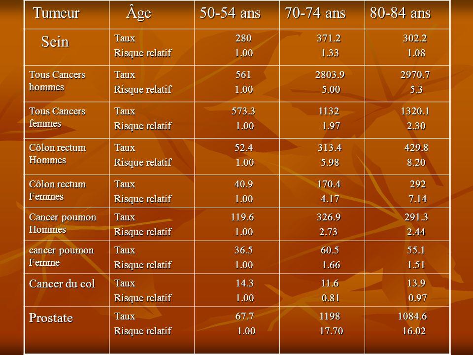 Tumeur Tumeur Âge Âge 50-54 ans 70-74 ans 80-84 ans Sein SeinTaux Risque relatif 280 280 1.00 1.00 371.2 371.2 1.33 1.33 302.2 302.2 1.08 1.08 Tous Ca